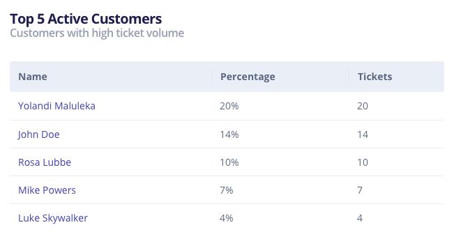 Top Customers